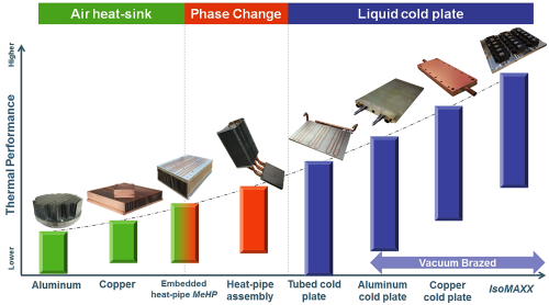 Thermal Performance Map of Cooling Technologies